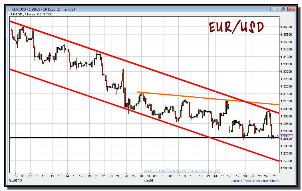 dólares a euros conversor