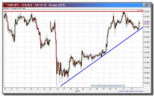 cambio euro-yen-14-marzo-2013-tiempo-real-gráfico-intradiario