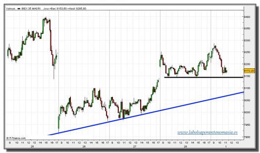 ibex-35-contado-01-marzo-2013-tiempo-real-gráfico-intradiario