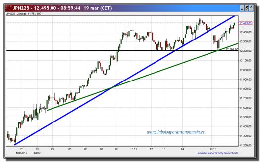 nikkei 225 cfd-19-marzo-2013-tiempo-real-gráfico-intradiario