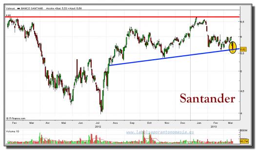 santander-19-marzo-2013-gráfico-diario
