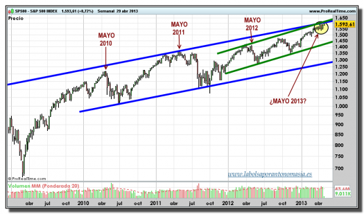 S&P 500 INDEX-29-abril-2013-gráfico-semanal