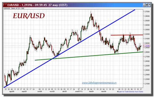 cambio euro-dólar-27-mayo-2013-gráfico-diario-tiempo-real