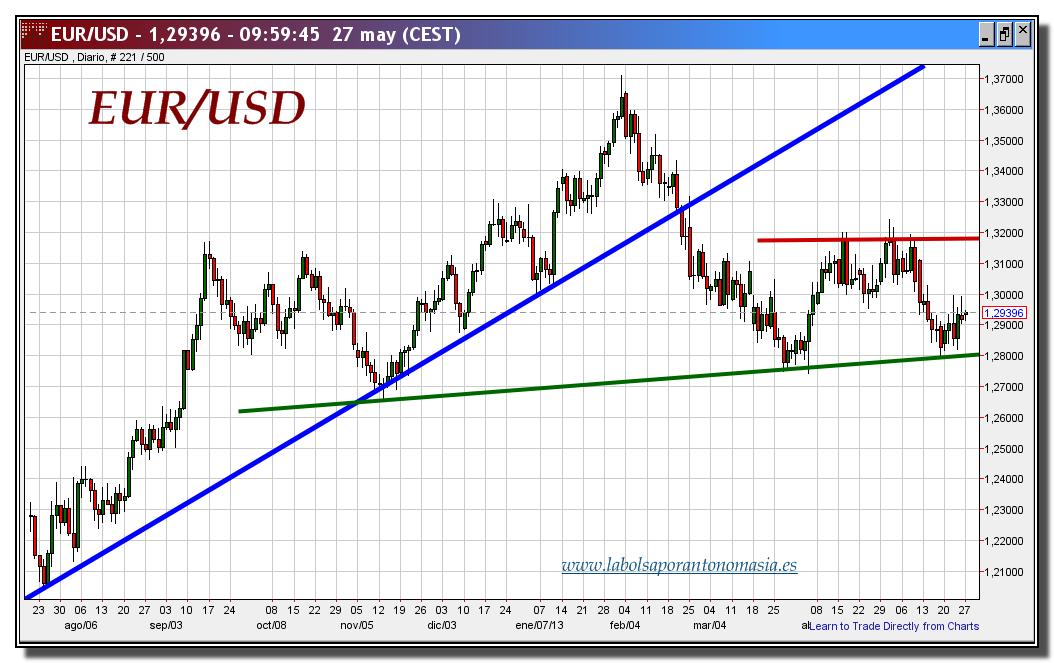 Cambio Euro Dólar 27 Mayo 2017 Gráfico Diario Tiempo
