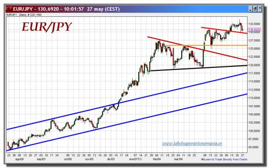 cambio euro-yen-27-mayo-2013-gráfico-diario-tiempo-real
