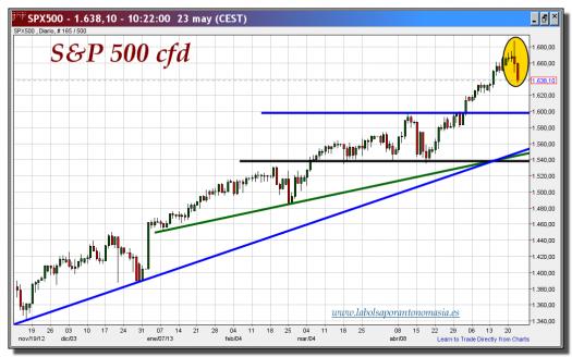 s&p 500-cfd-23-mayo-2013-gráfico-diario-tiempo-real