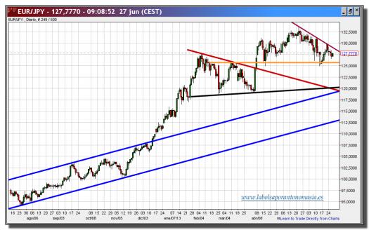 cambio euro-yen-27-junio-2013-gráfico-diario-tiempo-real