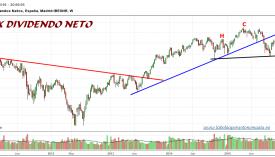 IBEX35-gráfico-dividendo-neto-18-01-2016