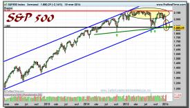 S&P500-gráfico-semanal-15-01-2016
