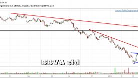 BBVA-CFD-gráfico-4h-02-febrero-2016