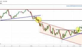 S&P 500-FUTURO-gráfico-4h-02-febrero-2016